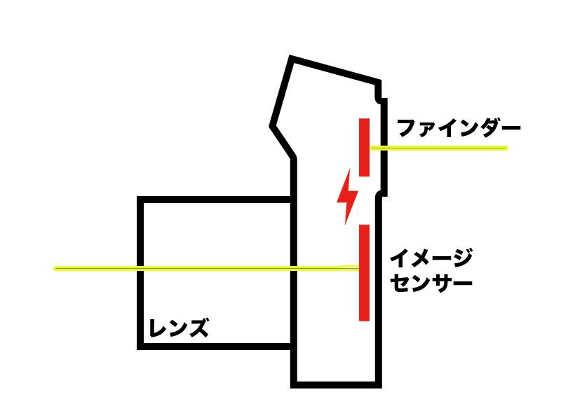 ミラーレスの内部構造