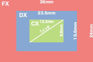 センサーサイズ比較