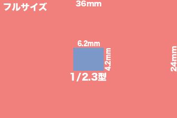 一眼レフとビデオカメラのセンサーサイズ比較