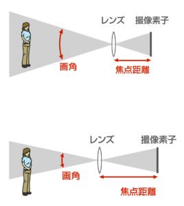 焦点距離説明