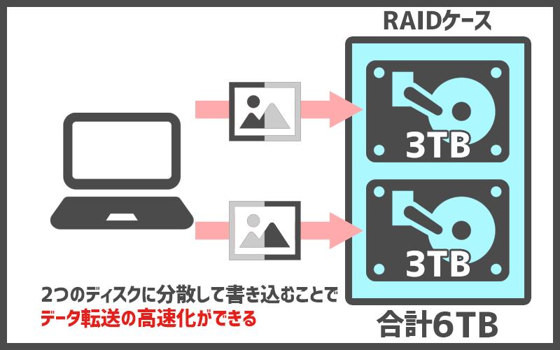 RAID0イラスト解説
