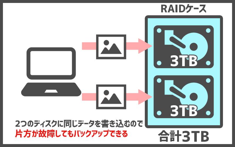 RAID1イラスト解説