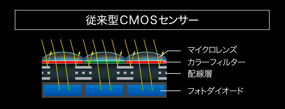 表面照射型CMOSセンサー