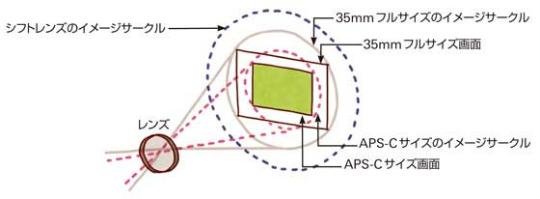 イメージサークルと撮像範囲の図