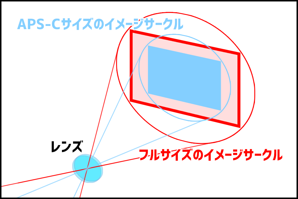 イメージサークル解説